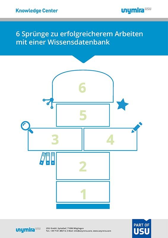 Infografik erfolgreiches Arbeiten mit einer Wissensdatenbank